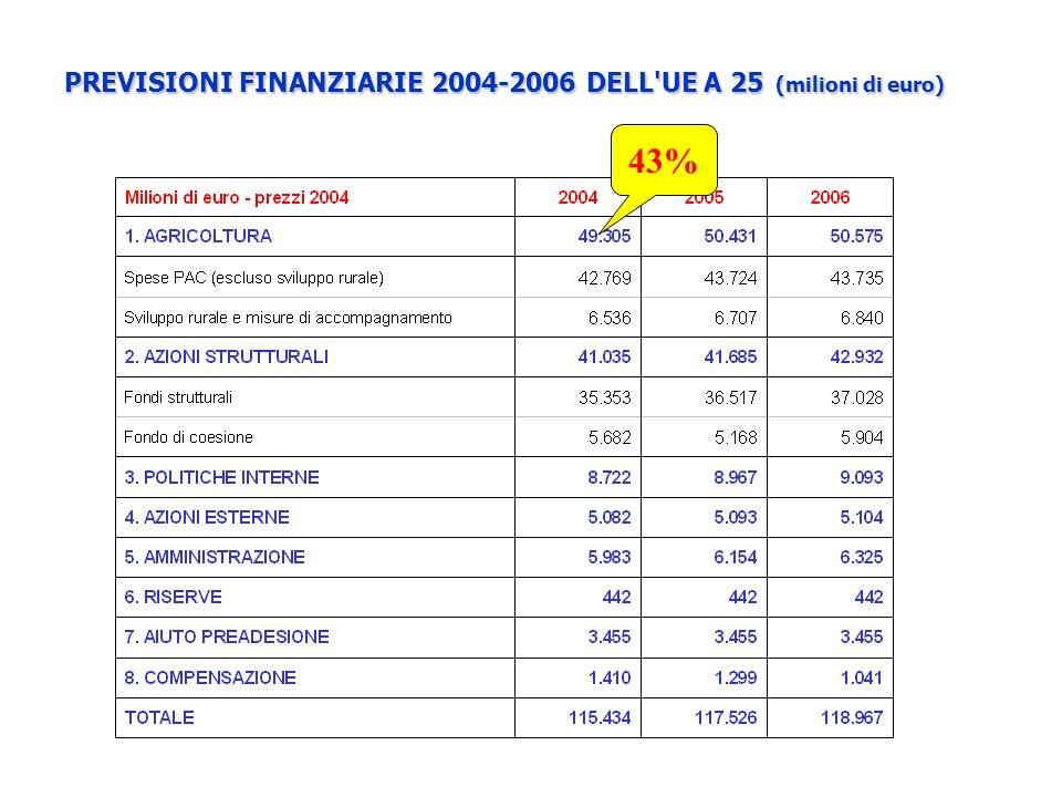 PREVISIONI FINANZIARIE 2004-2006 DELL UE A 25 (milioni di euro)