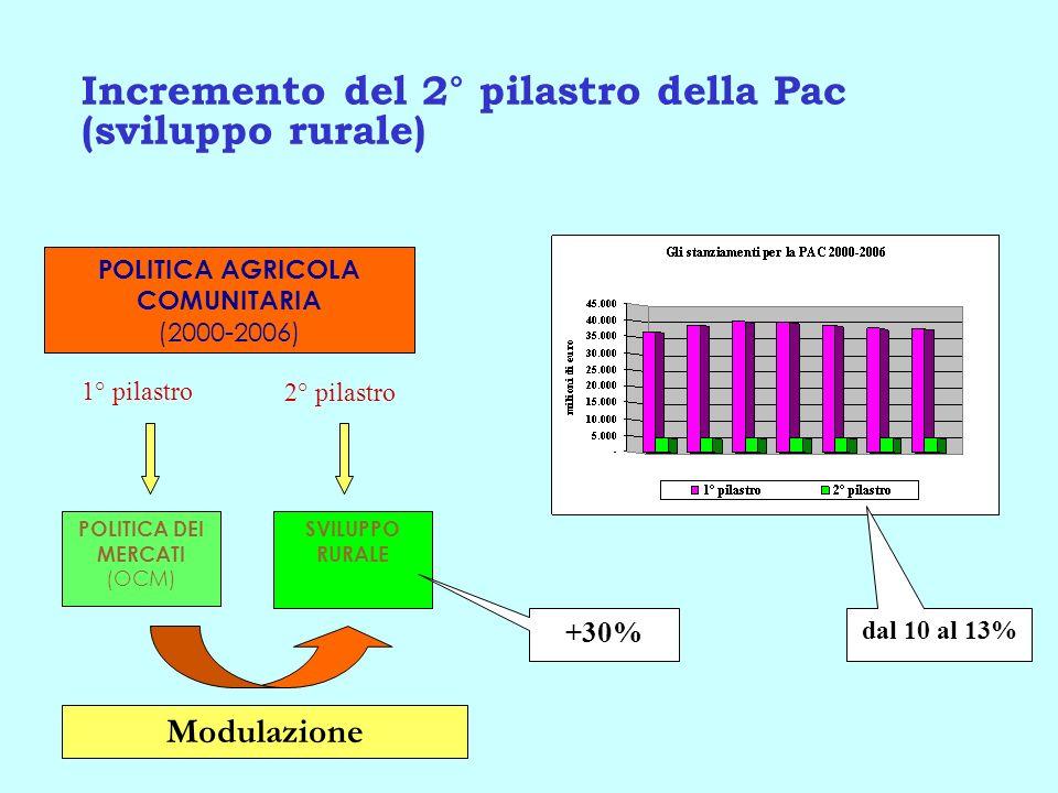 Incremento del 2° pilastro della Pac (sviluppo rurale)