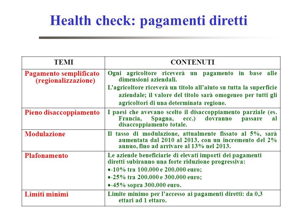 Health check: pagamenti diretti