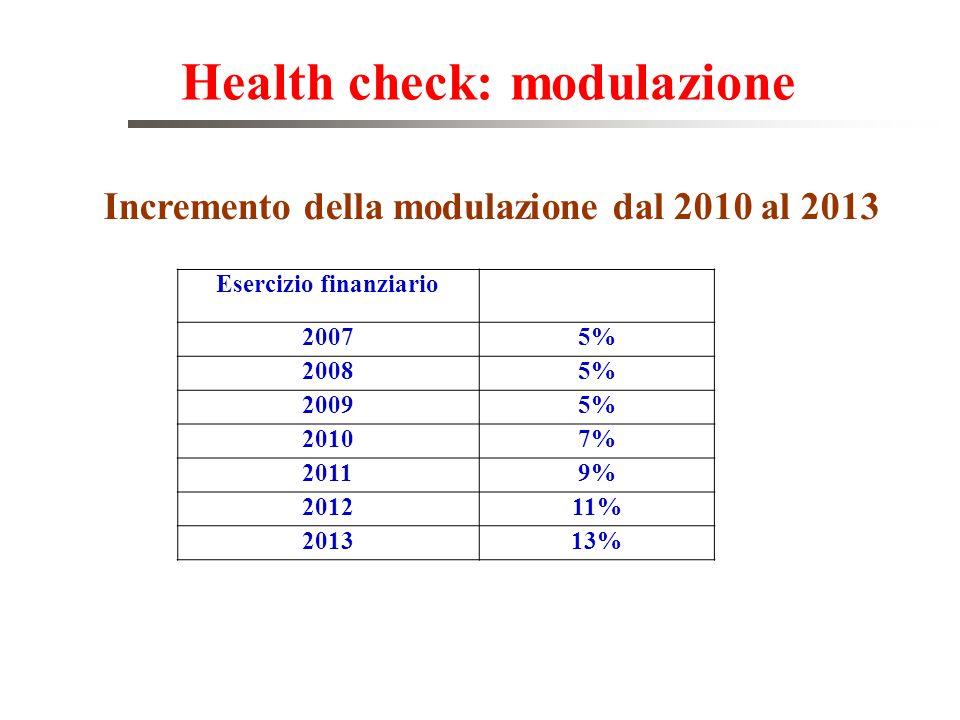 Health check: modulazione