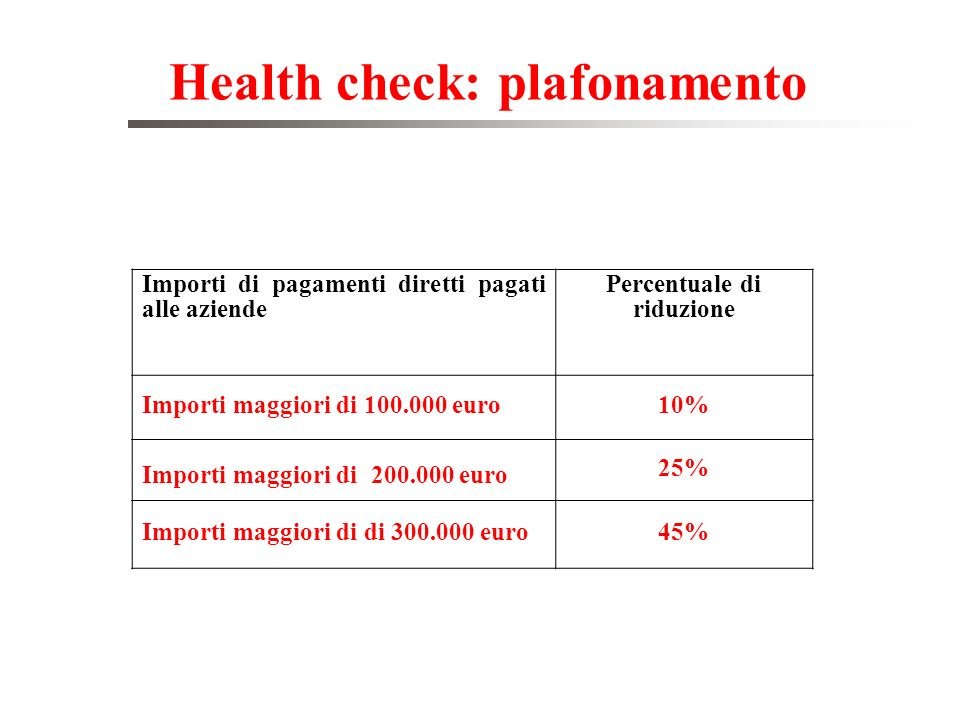 Health check: plafonamento Percentuale di riduzione