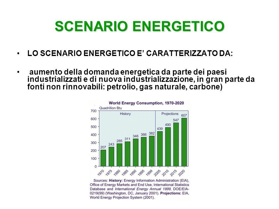 SCENARIO ENERGETICO LO SCENARIO ENERGETICO E' CARATTERIZZATO DA: