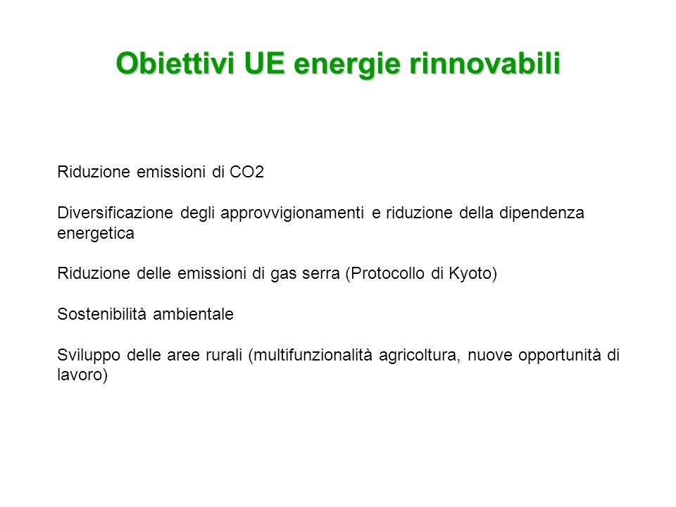 Obiettivi UE energie rinnovabili