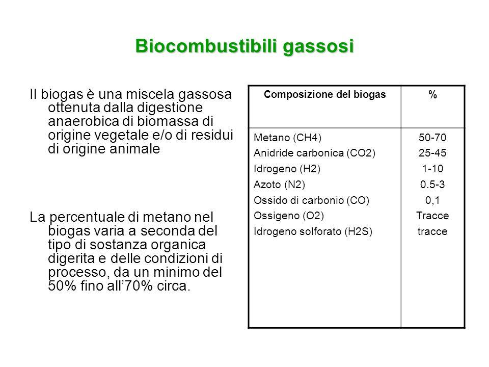 Biocombustibili gassosi