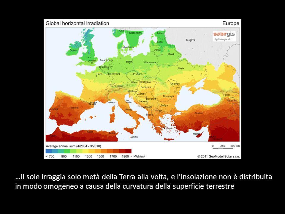 …il sole irraggia solo metà della Terra alla volta, e l'insolazione non è distribuita in modo omogeneo a causa della curvatura della superficie terrestre