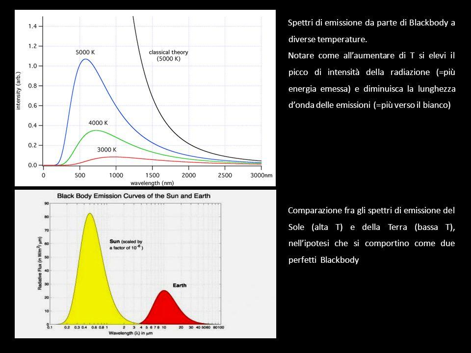 Spettri di emissione da parte di Blackbody a diverse temperature.