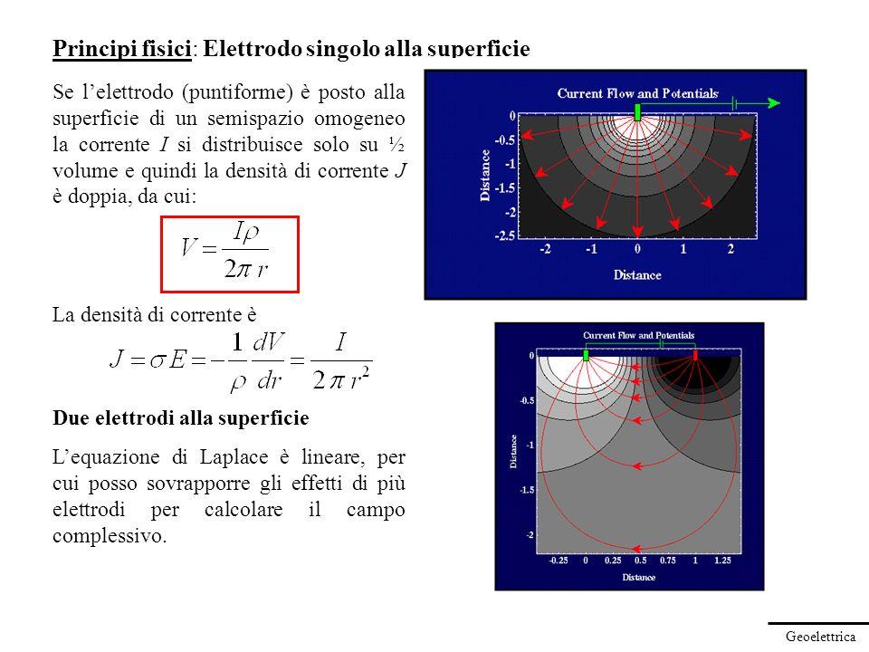 Principi fisici: Elettrodo singolo alla superficie