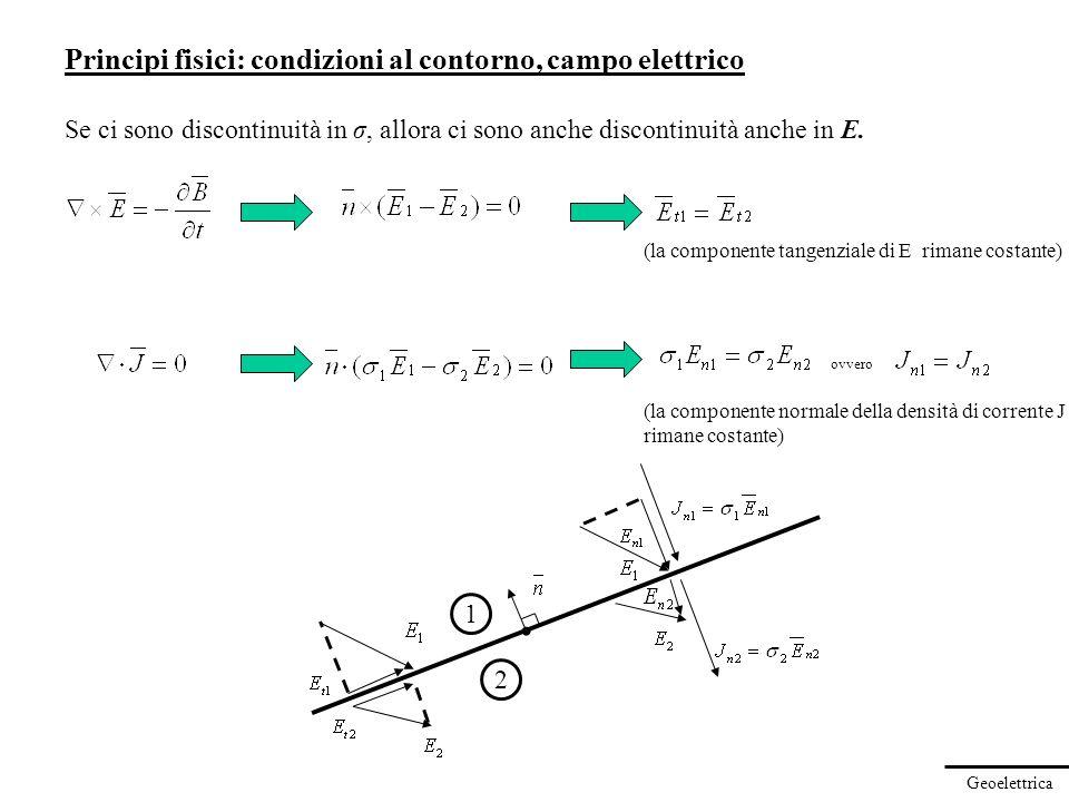 Principi fisici: condizioni al contorno, campo elettrico