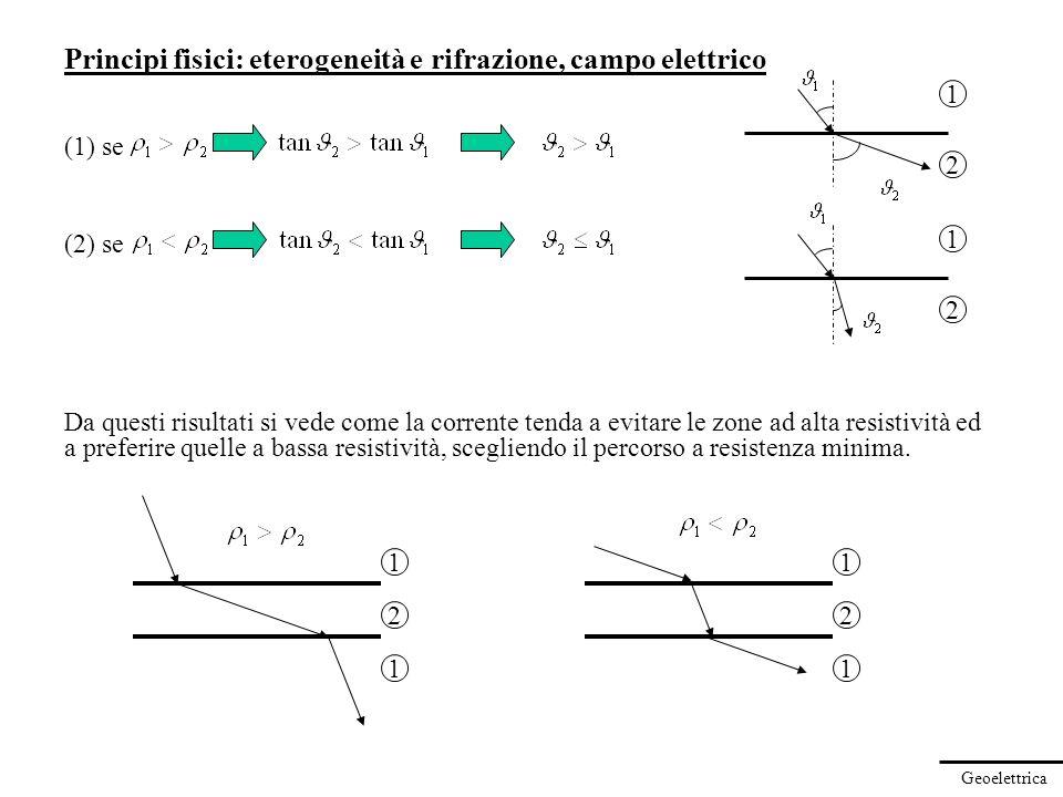 Principi fisici: eterogeneità e rifrazione, campo elettrico