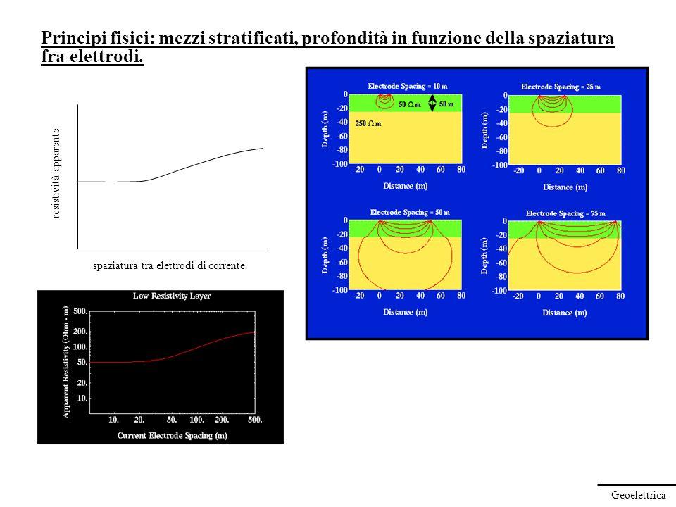 Principi fisici: mezzi stratificati, profondità in funzione della spaziatura fra elettrodi.
