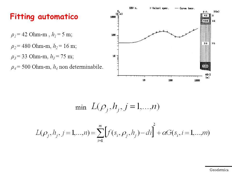 Fitting automatico min ρ1 = 42 Ohm-m , h1 = 5 m;