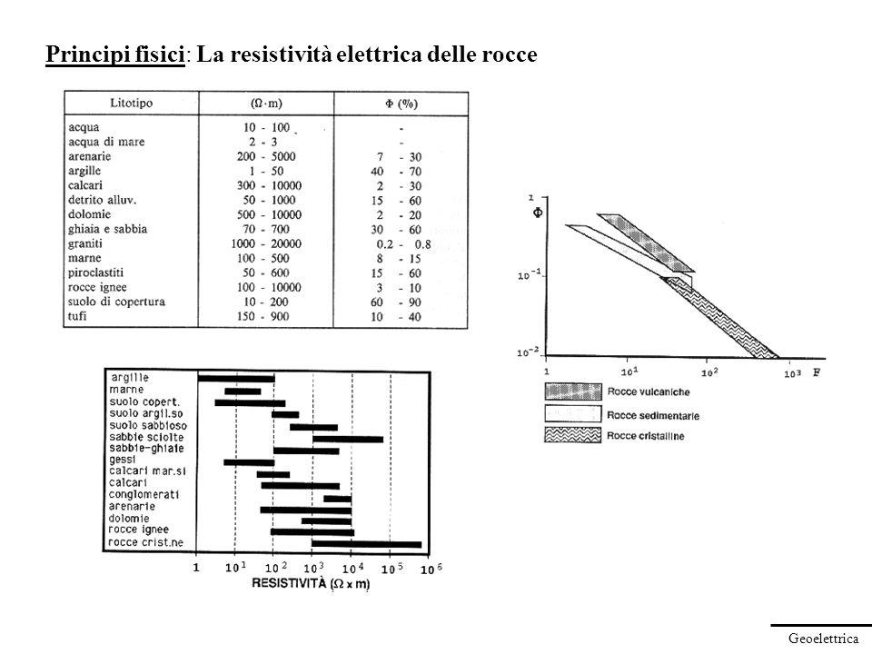Principi fisici: La resistività elettrica delle rocce
