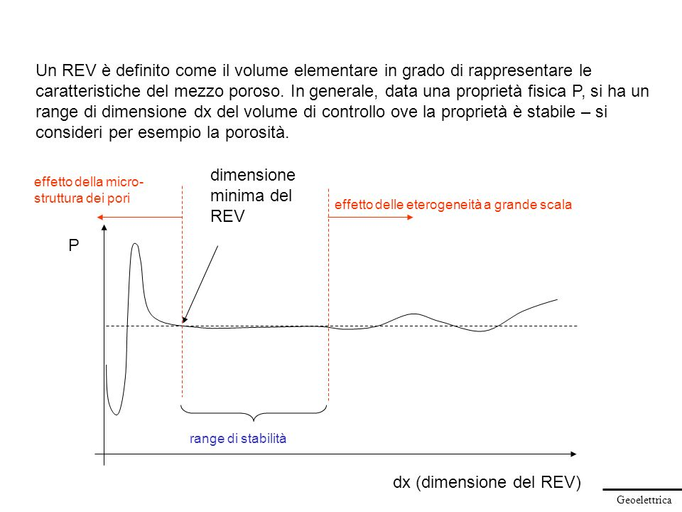 dx (dimensione del REV)