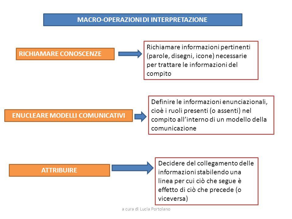 MACRO-OPERAZIONI DI INTERPRETAZIONE ENUCLEARE MODELLI COMUNICATIVI