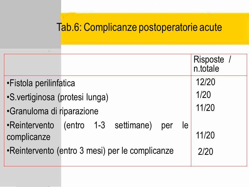 Tab.6: Complicanze postoperatorie acute