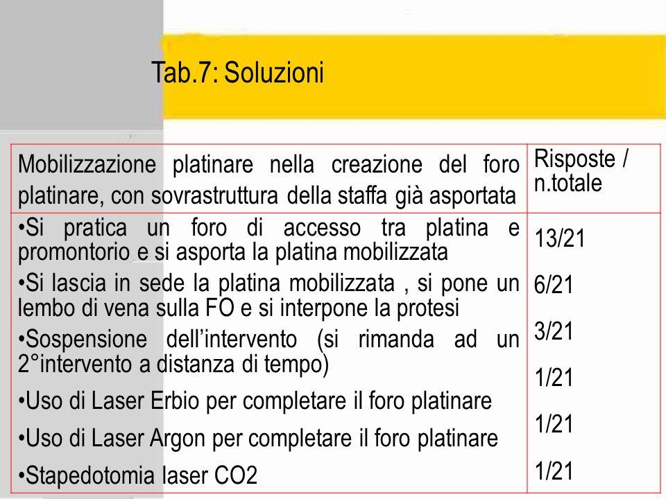Tab.7: Soluzioni Mobilizzazione platinare nella creazione del foro platinare, con sovrastruttura della staffa già asportata.