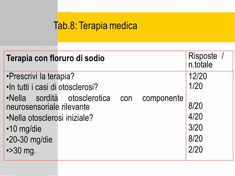 Tab.8: Terapia medica Terapia con floruro di sodio Risposte / n.totale