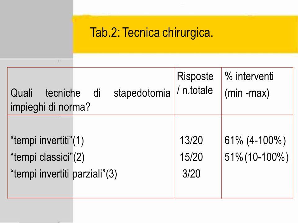 Tab.2: Tecnica chirurgica.