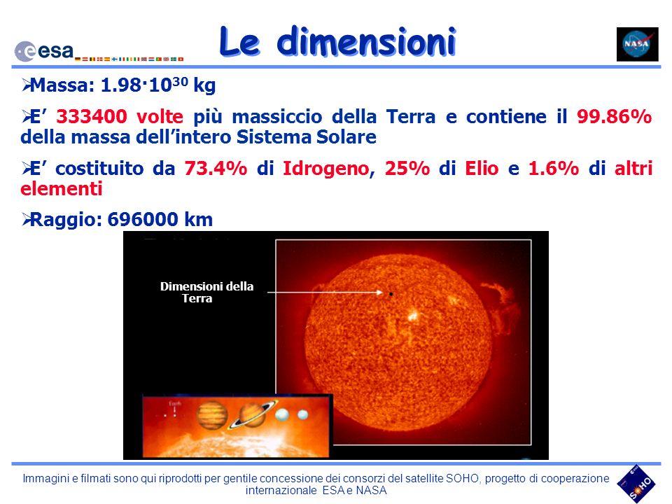 Dimensioni della Terra