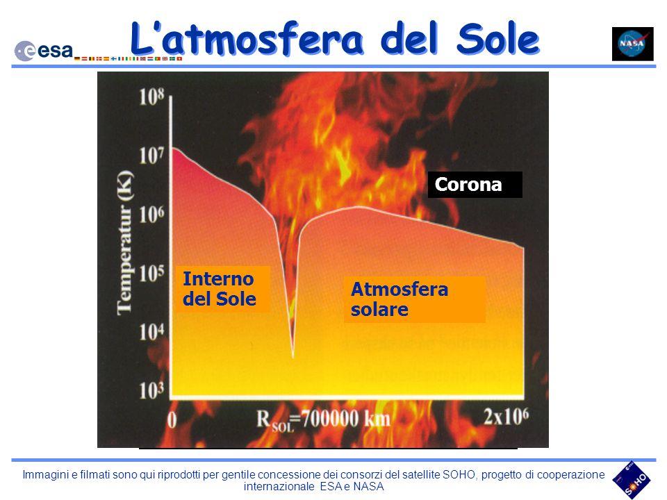 L'atmosfera del Sole Interno del Sole Corona Atmosfera solare