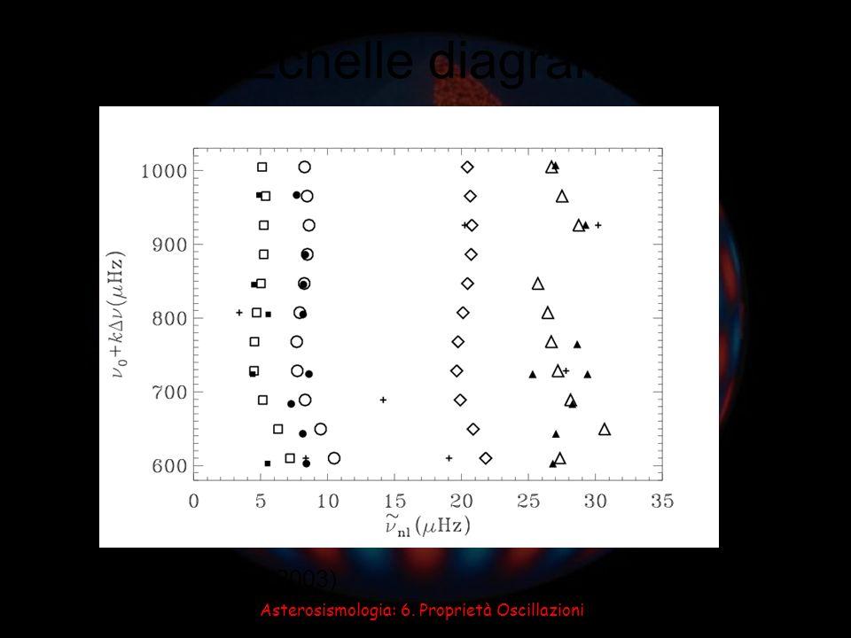 Asterosismologia: 6. Proprietà Oscillazioni