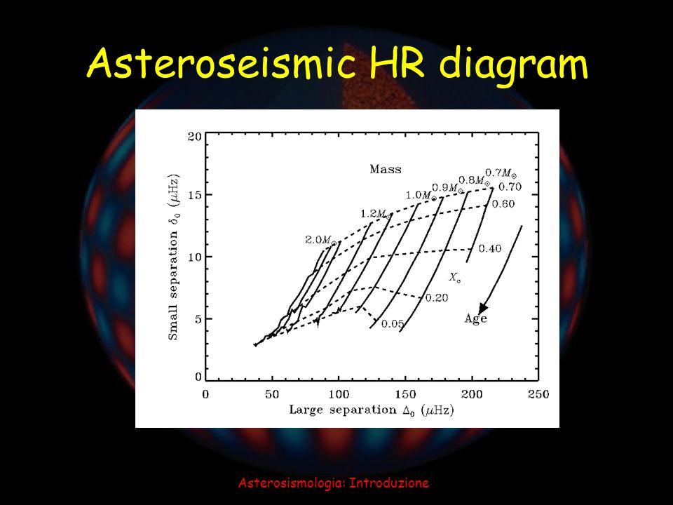 Asteroseismic HR diagram