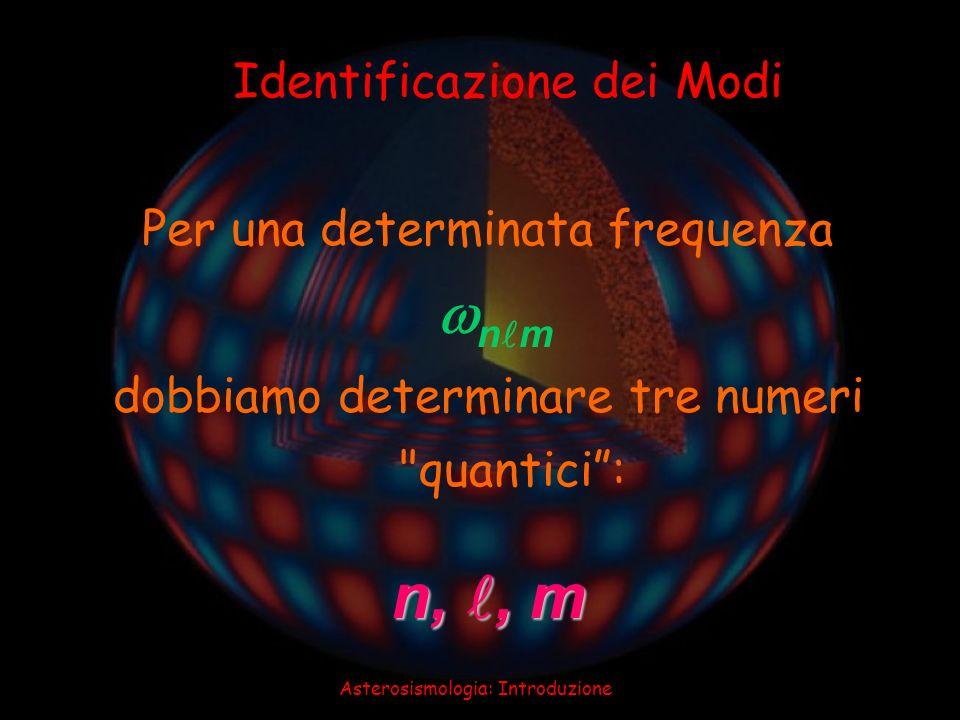 n, , m Identificazione dei Modi Per una determinata frequenza nm