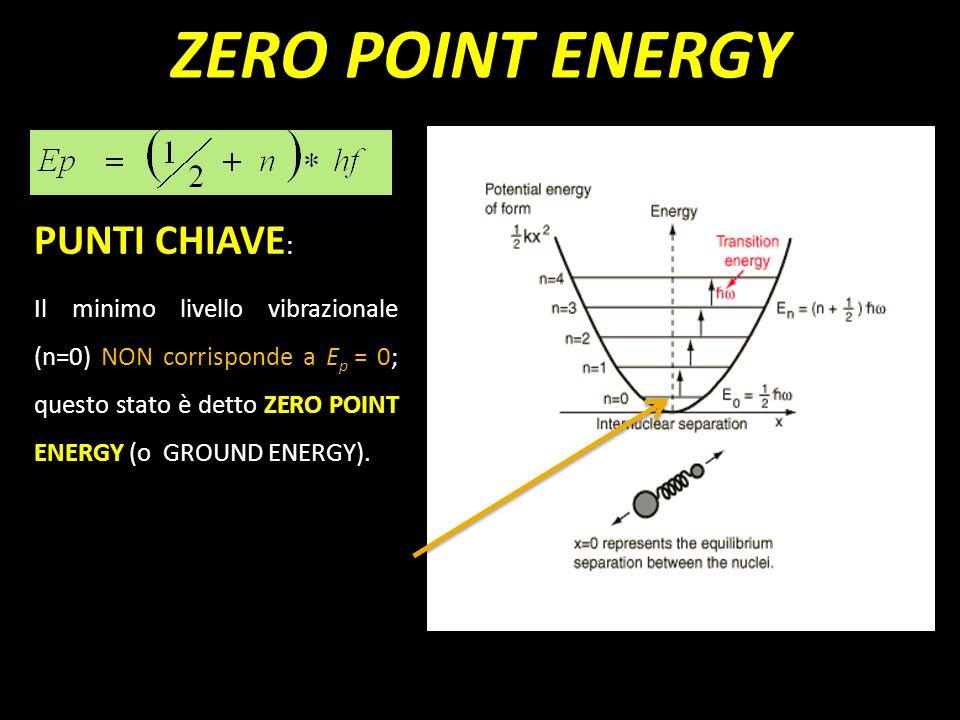 ZERO POINT ENERGY PUNTI CHIAVE: