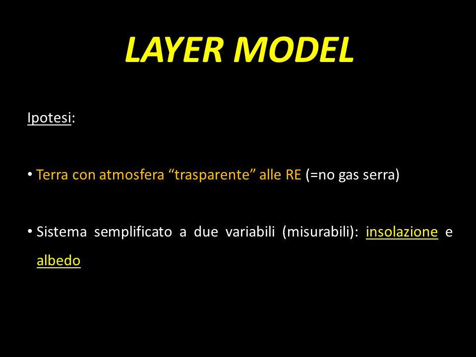 LAYER MODELIpotesi: Terra con atmosfera trasparente alle RE (=no gas serra)