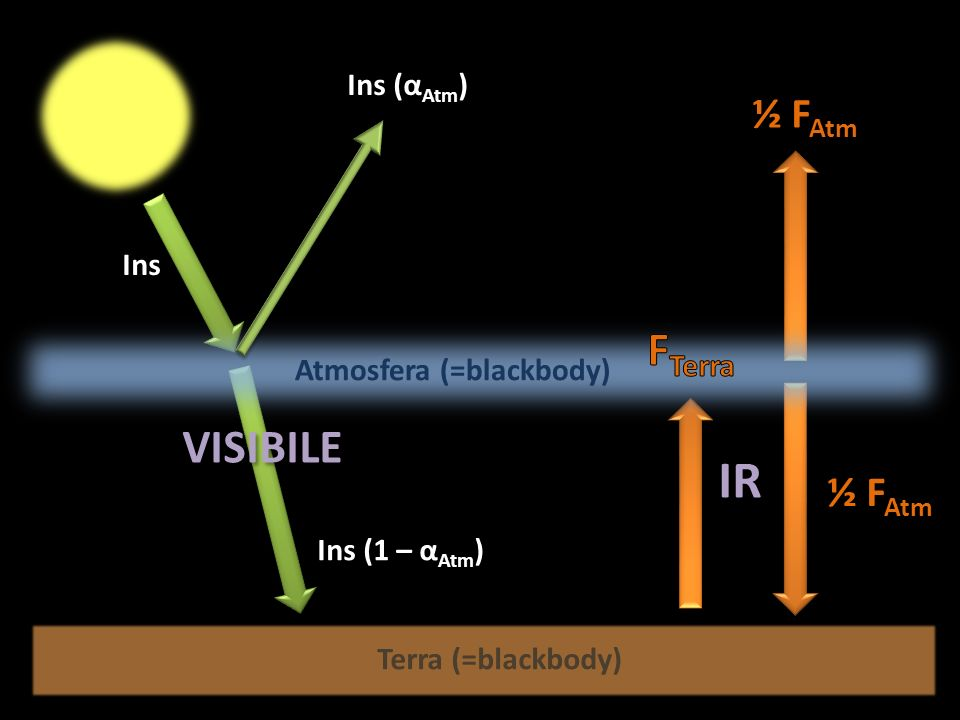 IR FTerra VISIBILE ½ FAtm ½ FAtm Ins (αAtm) Ins Atmosfera (=blackbody)