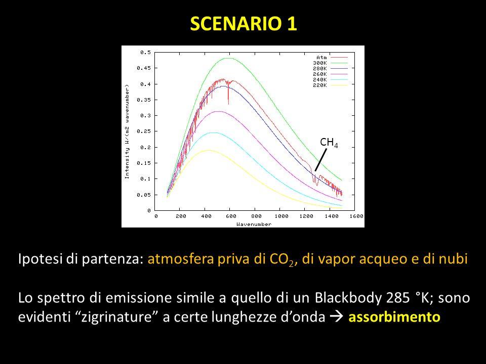SCENARIO 1CH4. Ipotesi di partenza: atmosfera priva di CO2, di vapor acqueo e di nubi.