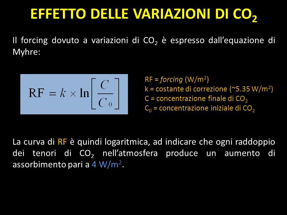 EFFETTO DELLE VARIAZIONI DI CO2
