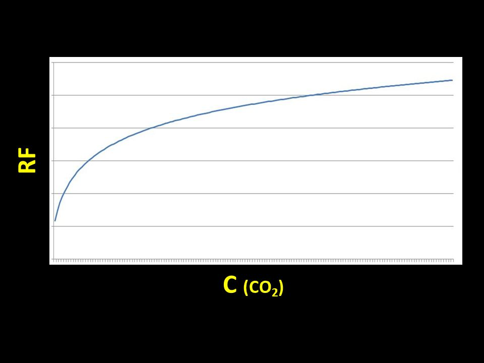 RF C (CO2)