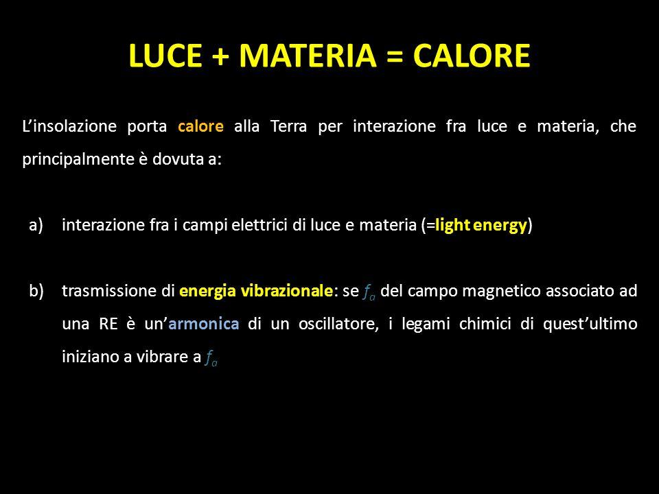 LUCE + MATERIA = CALORE L'insolazione porta calore alla Terra per interazione fra luce e materia, che principalmente è dovuta a:
