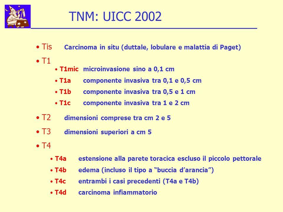 TNM: UICC 2002 Tis Carcinoma in situ (duttale, lobulare e malattia di Paget) T1. T2 dimensioni comprese tra cm 2 e 5.