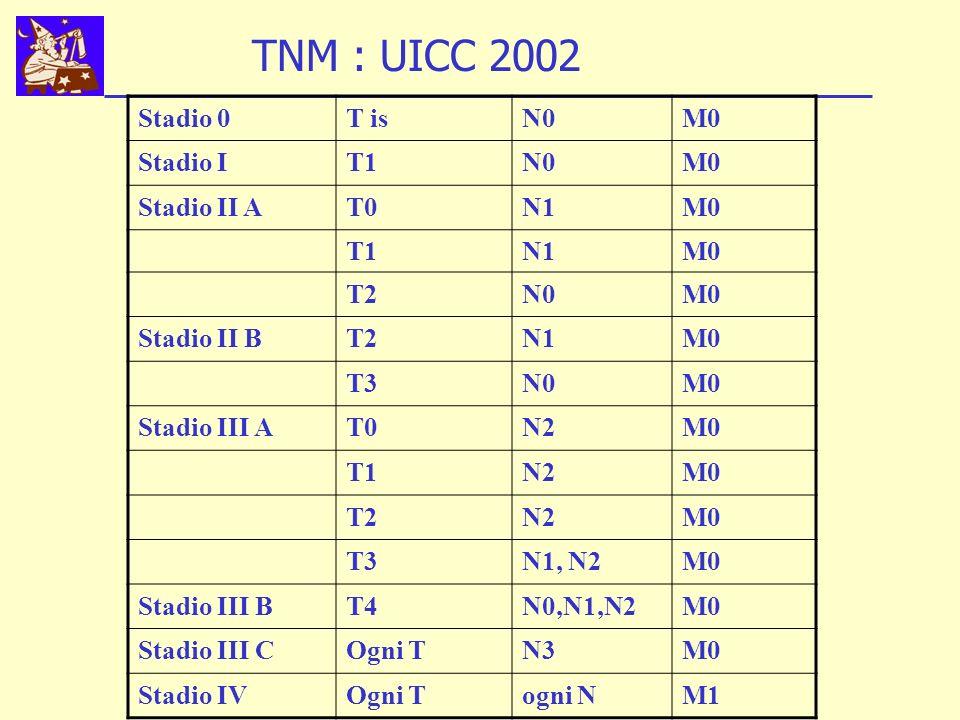 TNM : UICC 2002 Stadio 0 T is N0 M0 Stadio I T1 Stadio II A T0 N1 T2