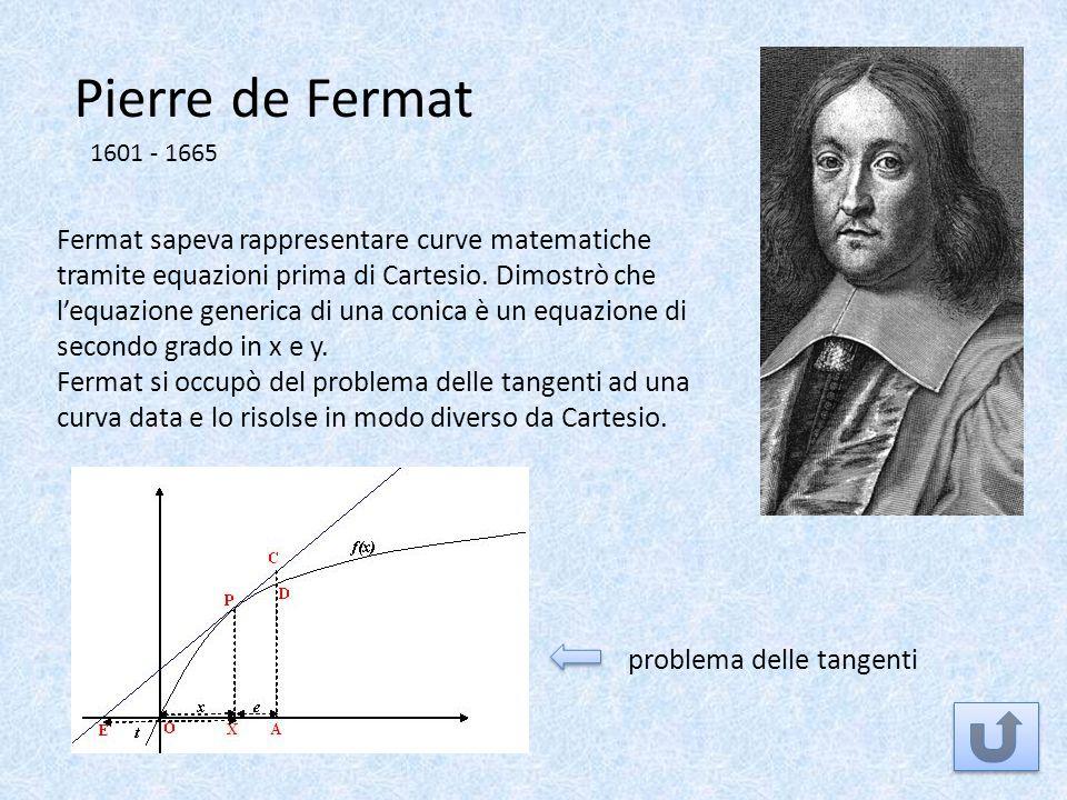Pierre de Fermat 1601 - 1665.