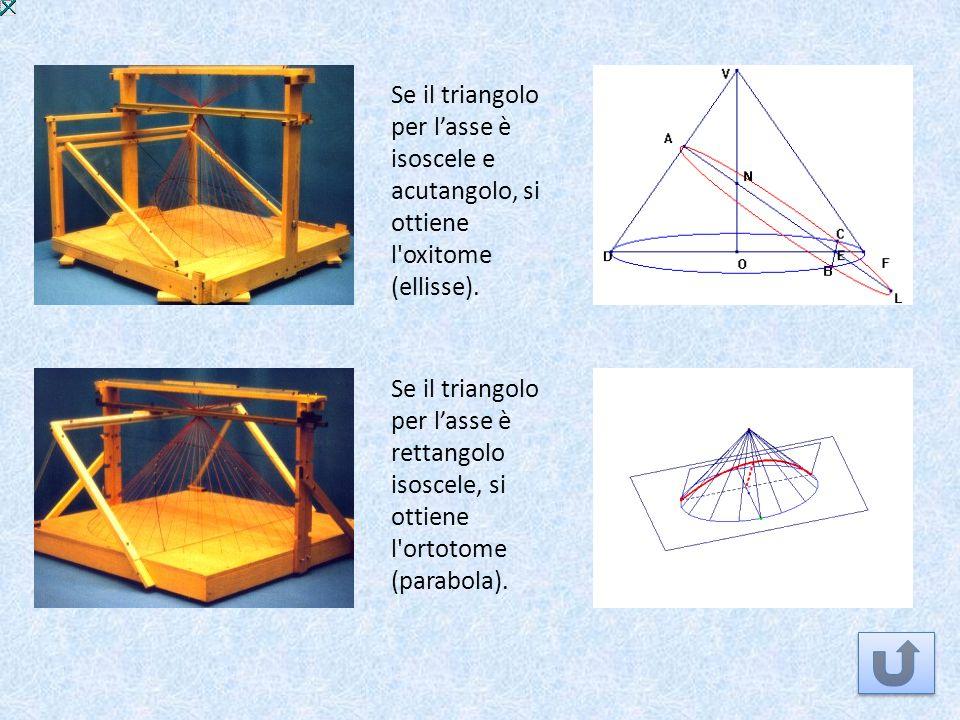 Se il triangolo per l'asse è isoscele e acutangolo, si ottiene l oxitome (ellisse).