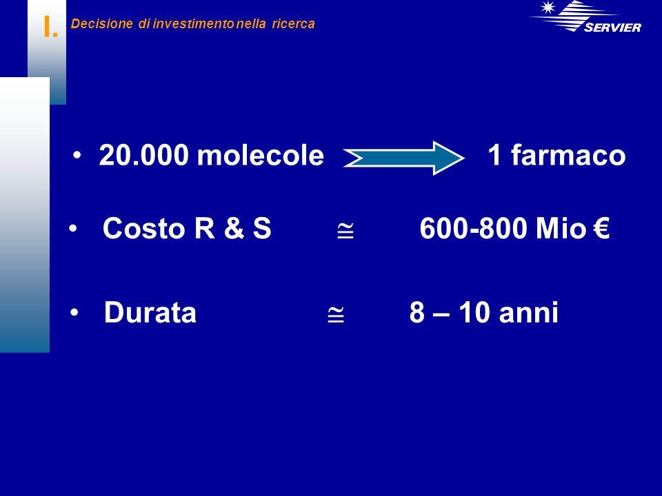 I. 20.000 molecole 1 farmaco Costo R & S  600-800 Mio €
