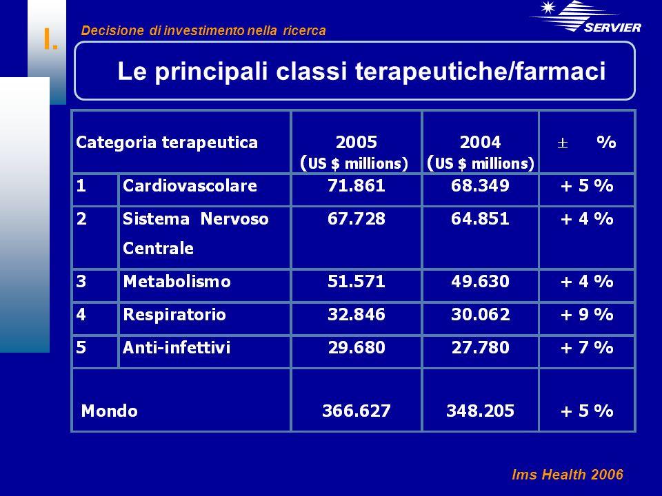 I. Le principali classi terapeutiche/farmaci Ims Health 2006