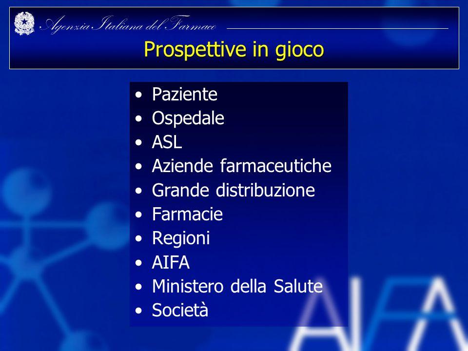 Prospettive in gioco Paziente Ospedale ASL Aziende farmaceutiche