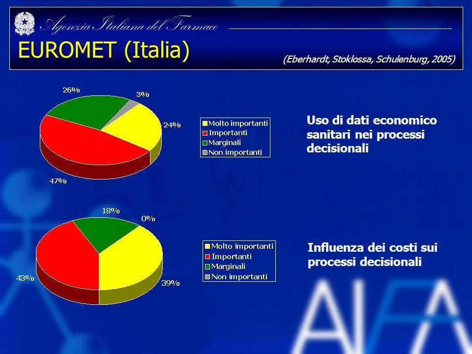 EUROMET (Italia) (Eberhardt, Stoklossa, Schulenburg, 2005) Uso di dati economico sanitari nei processi decisionali.