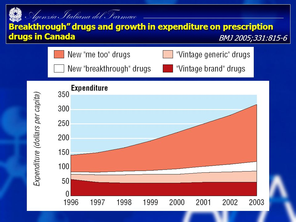 Breakthrough drugs and growth in expenditure on prescription drugs in Canada