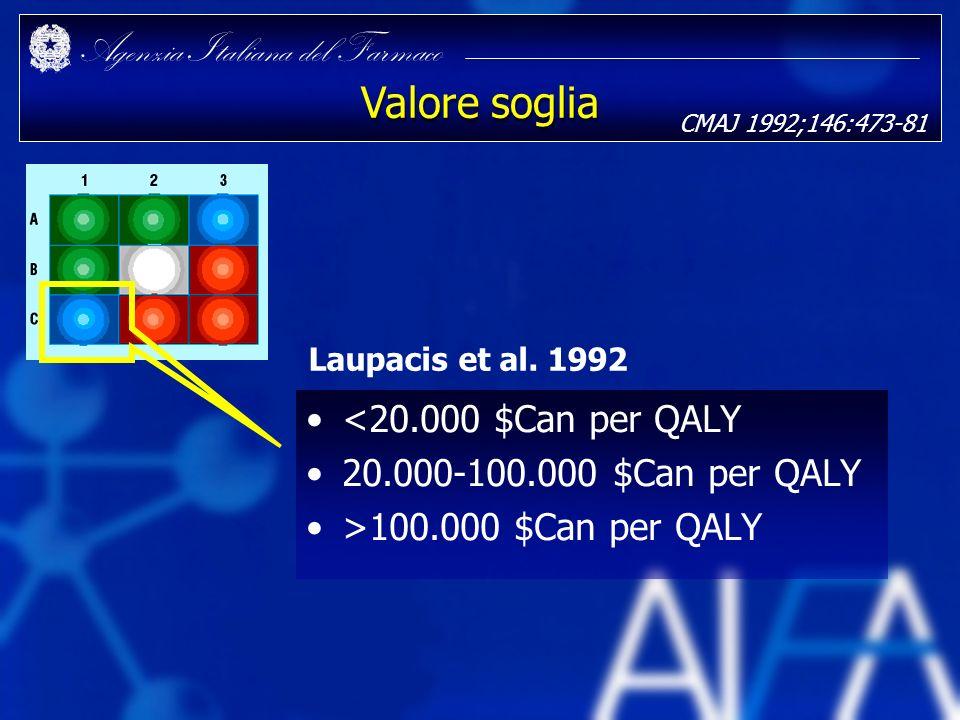 Valore soglia <20.000 $Can per QALY 20.000-100.000 $Can per QALY