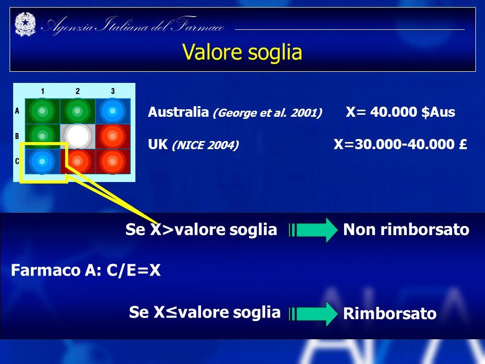 Valore soglia Se X>valore soglia Non rimborsato Farmaco A: C/E=X