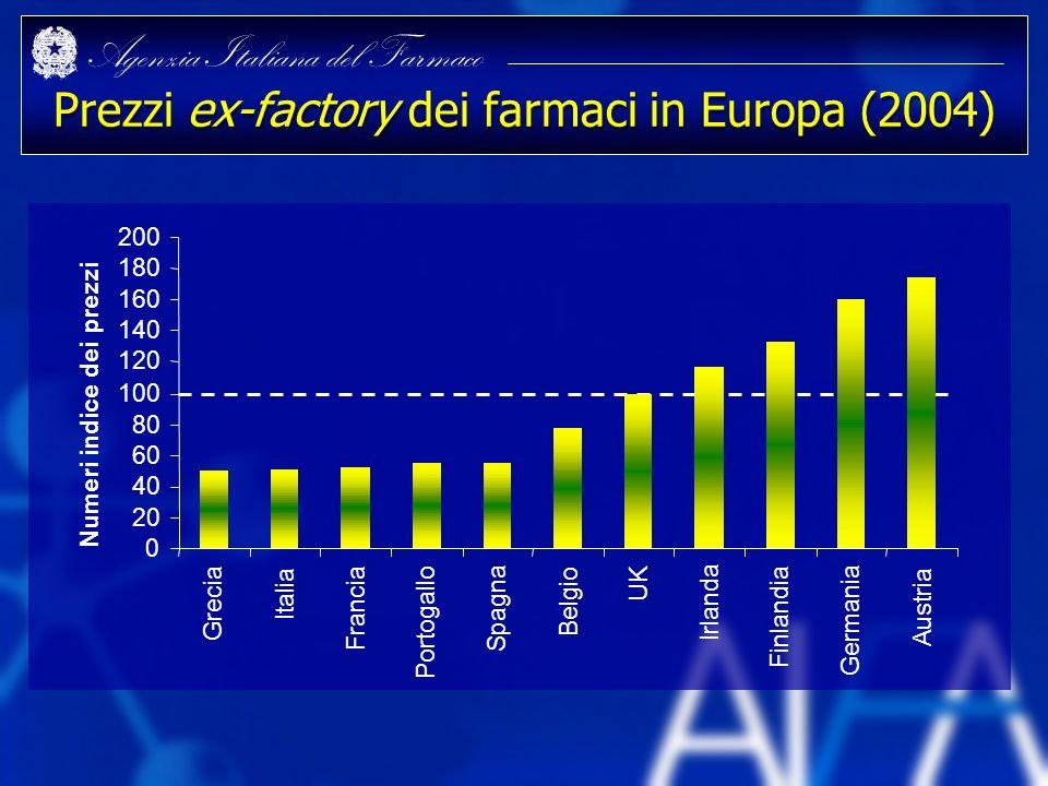 Prezzi ex-factory dei farmaci in Europa (2004)