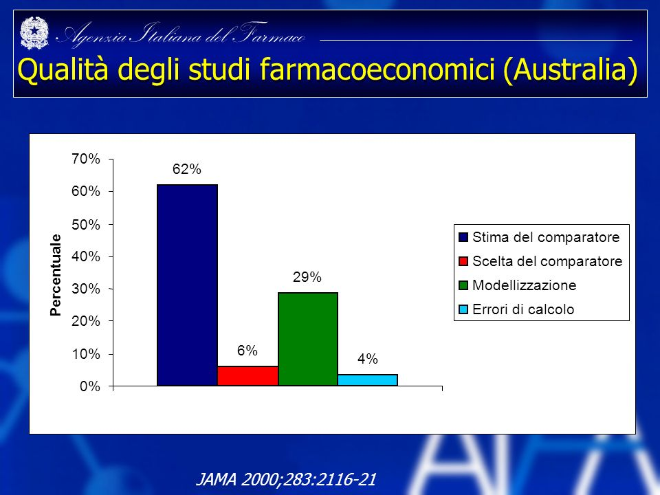 Qualità degli studi farmacoeconomici (Australia)