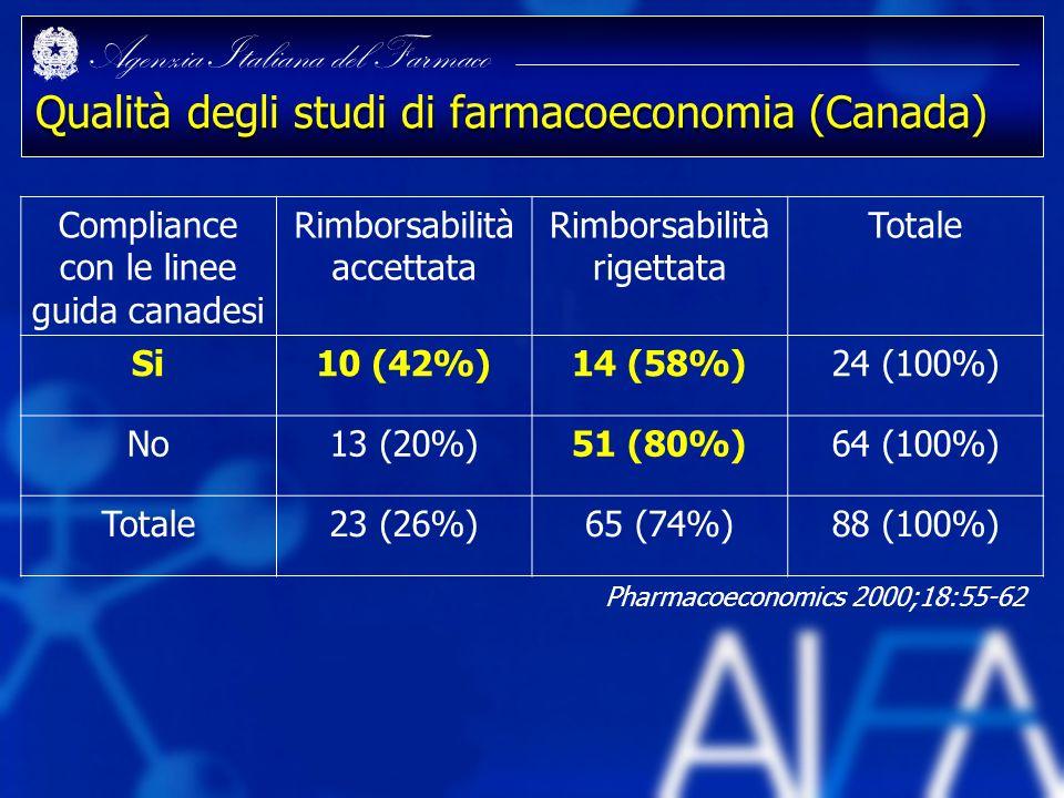 Qualità degli studi di farmacoeconomia (Canada)