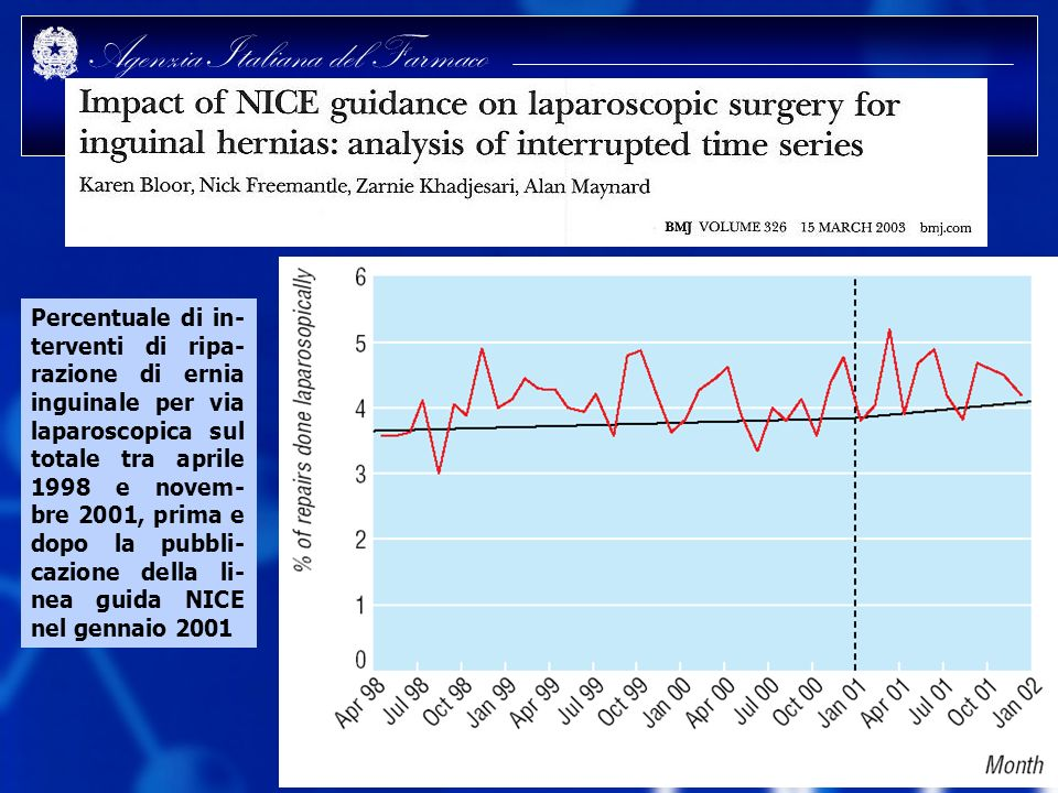 Percentuale di in-terventi di ripa-razione di ernia inguinale per via laparoscopica sul totale tra aprile 1998 e novem-bre 2001, prima e dopo la pubbli-cazione della li-nea guida NICE nel gennaio 2001