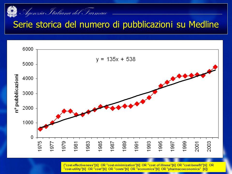 Serie storica del numero di pubblicazioni su Medline